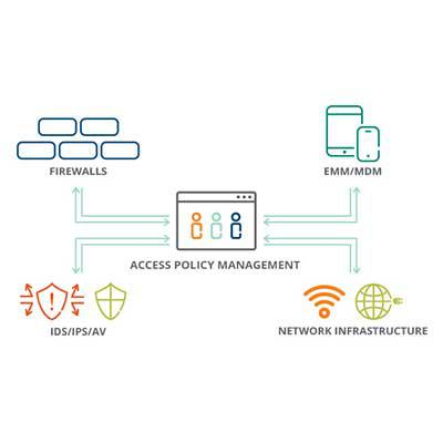 Clearpass Policy Manager Cisco Switch Setup – Meta Morphoz
